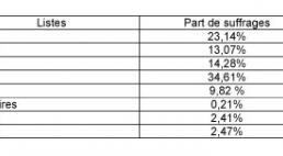 chambre d agriculture 07 résultats des élections aux chambres départementales d agriculture