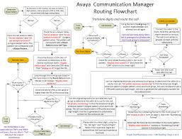 called party pattern usage cdr avaya stuff you should know roger the phone guy