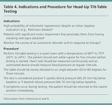 tilt table protocol for physical therapy evaluation and management of orthostatic hypotension american