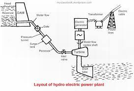 working of hydroelectric power plant myclassbook