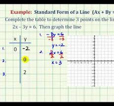 Table To Equation Ex Graph A Linear Equation In Standard Form Using A Table Of