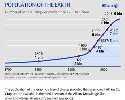 1927 2 billion ppl 2012 7 billion ppl 3 5 times the world