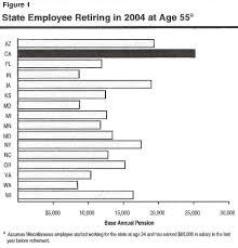 calpers retirement calculator table new california pensions drop back toward pack calpensions