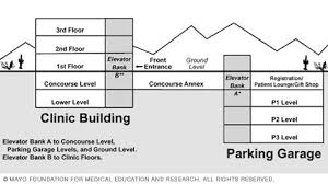 mayo clinic floor plan finding your way around the mayo clinic building arizona patient
