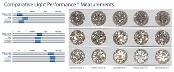 diamond clarity chart and color glennpeter jewelers prism diamonds