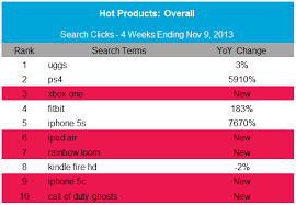 report marketing research claims tech gadgets to be most popular