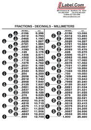 Inches Fraction Table Decimal Conversion Chart Conversion Between Fractional And