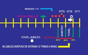 almanaque hebreo lunar 2016 descargar se están consolidando signos proféticos algo grande va a suceder