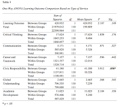 a comparison of learning outcomes for students in on site
