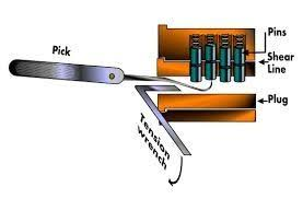 how to pick a bedroom lock how to open a locked door with a knife quora