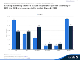 U S B2c E Commerce Volume 2015 Statistic B2b Marketing In The U S Statista Dossier Statista Dossier