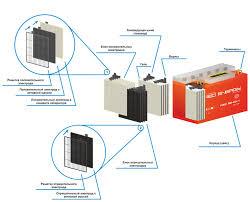 технология аккумуляторов red energy