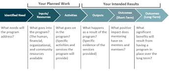 mentoring template planning your program alberta mentoring partnership