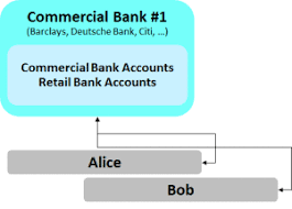 big banks are already aboard a simple explanation of how money moves around the banking system
