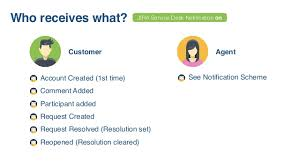 what is service desk going beyond jira service desk use cases in action