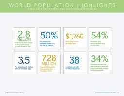 fond d ran de bureau datos de la población mundial 2016 population reference bureau 201