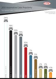 2012 dupont automotive color popularity report white stays atop