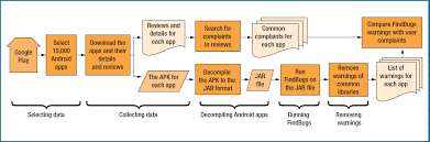 apk stands for examining the relationship between findbugs warnings and app ratings