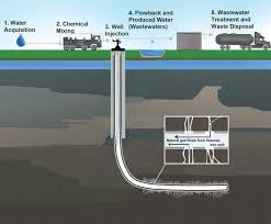 economics of fracking resources reserves and recovery