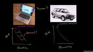 law of demand video the demand curve khan academy