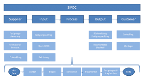 Sipoc Powerpoint Vorlage Lean Six Sigma Pinterest Sipoc Model Ppt