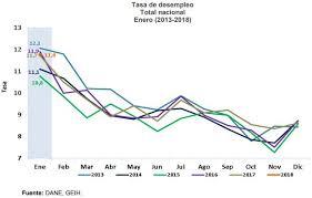cual fue el aumento en colombia para los pensionados en el 2016 desempleo en colombia enero de 2018