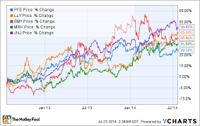 pfizer s incoming patent cliff the motley fool