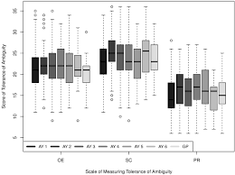 Chp Scale Locations Measuring The Ambiguity Tolerance Of Medical Students A Cross
