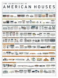 Different Types Of Home Designs See The Evolution Of 400 Years Of American House Styles History