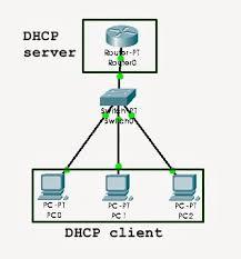 membuat jaringan lan dengan cisco packet tracer tutorial cisco packet tracer jaringan dhcp menggunakan router
