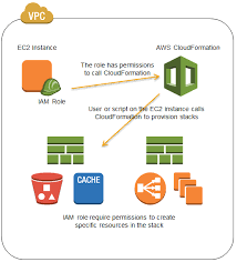 federated users and temporary security credentials for aws