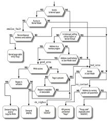 Page Table Entry Linux Kernel Process Address Space U2013 Hungys Blog U2013 Medium