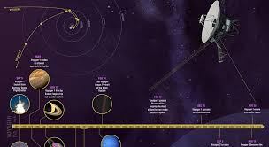 How Long To Travel A Light Year Voyager