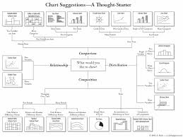 selecting the right type of chart to use versta research blog