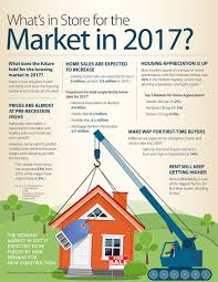what u0027s in store for the real estate market in 2017 lori