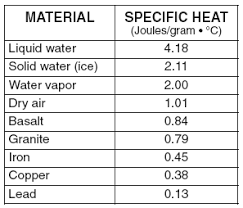 Specific Heat Table Castle Learning Online Earth Science Reference Table 1