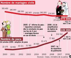 mariage pacs un point de vue autorise sur le pacs en regard du mariage civil