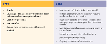 pros and cons of renting a house build or buy your investment property