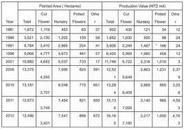 the development and expansion strategy for taiwan s floriculture