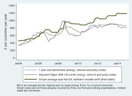 capacity market global energy blog