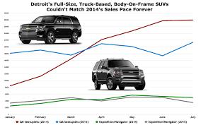 2000 lexus truck for sale 2014 u0027s u s full size suv sales pace wasn u0027t sustainable