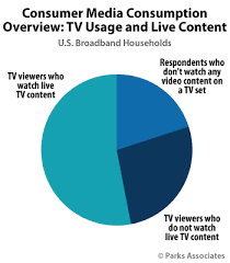 Tv Subscribe Majority Of Us Viewers Watch Internet Video On Tv