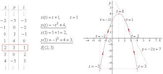 parametric equations use of parametric equations the parametric