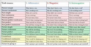 verb tenses affirmative negative interrogative english grammar