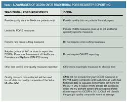 pqrs registries acep s qualified clinical data registry helps physicians meet pqrs