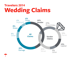 travelers insurance claims images Travelers identifies most common causes of wedding insurance jpg