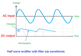 half wave rectifier with filter