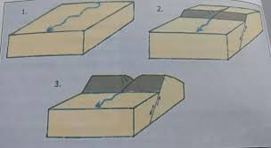 What Is Trellis Drainage Pattern What Is The Difference Between An Antecedent River And A