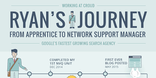It Support Manager Apprentice To Network Support Manager Ryan U0027s Journey Croud