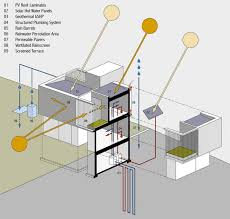 House Diagrams by Os House By Johnsen Schmaling Architects Sustainability Diagram